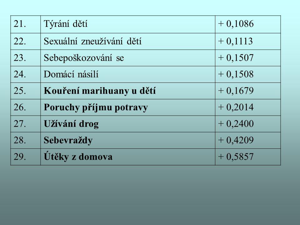 21.Týrání dětí+ 0,1086 22.Sexuální zneužívání dětí+ 0,1113 23.Sebepoškozování se+ 0,1507 24.Domácí násilí+ 0,1508 25.Kouření marihuany u dětí+ 0,1679