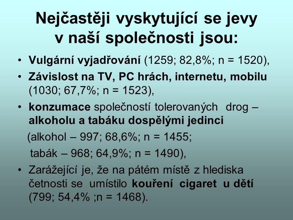 Nejčastěji vyskytující se jevy v naší společnosti jsou: Vulgární vyjadřování (1259; 82,8%; n = 1520), Závislost na TV, PC hrách, internetu, mobilu (10
