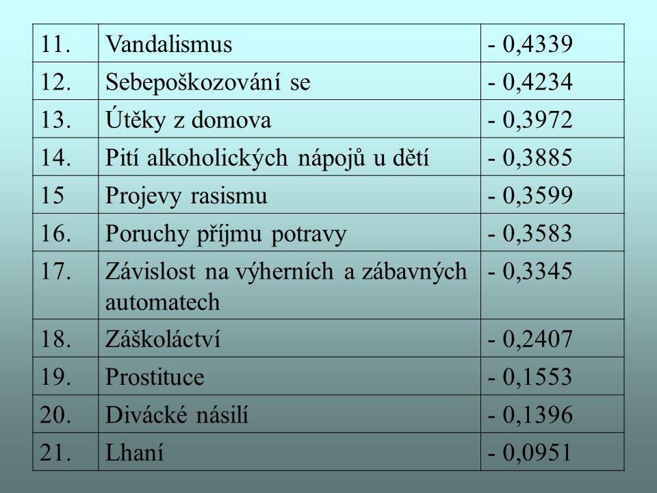 11.Vandalismus- 0,4339 12.Sebepoškozování se- 0,4234 13.Útěky z domova- 0,3972 14.Pití alkoholických nápojů u dětí- 0,3885 15Projevy rasismu- 0,3599 1