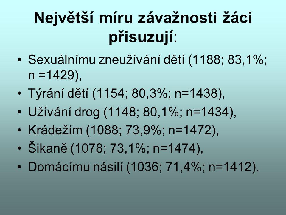 Největší míru závažnosti žáci přisuzují: Sexuálnímu zneužívání dětí (1188; 83,1%; n =1429), Týrání dětí (1154; 80,3%; n=1438), Užívání drog (1148; 80,