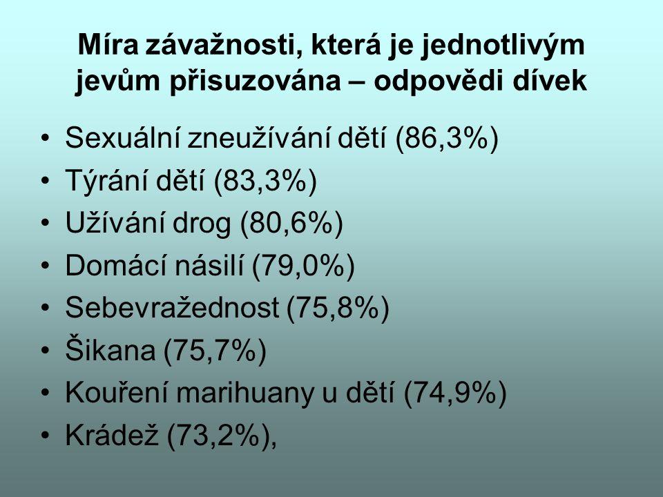 Míra závažnosti, která je jednotlivým jevům přisuzována – odpovědi dívek Sexuální zneužívání dětí (86,3%) Týrání dětí (83,3%) Užívání drog (80,6%) Dom