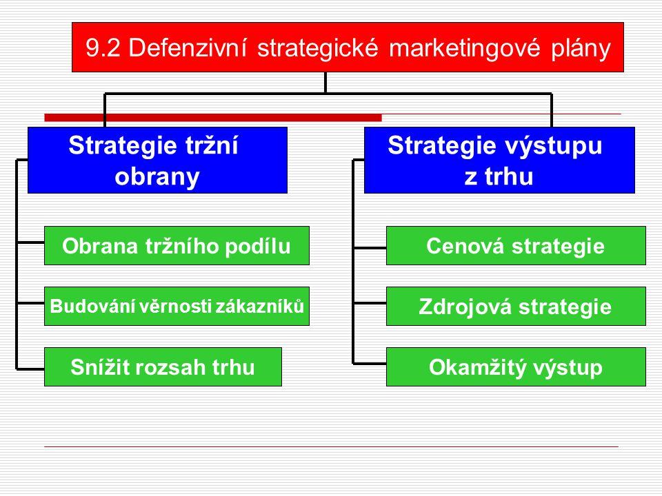 9.2 Defenzivní strategické marketingové plány Strategie tržní obrany Strategie výstupu z trhu Obrana tržního podílu Budování věrnosti zákazníků Snížit