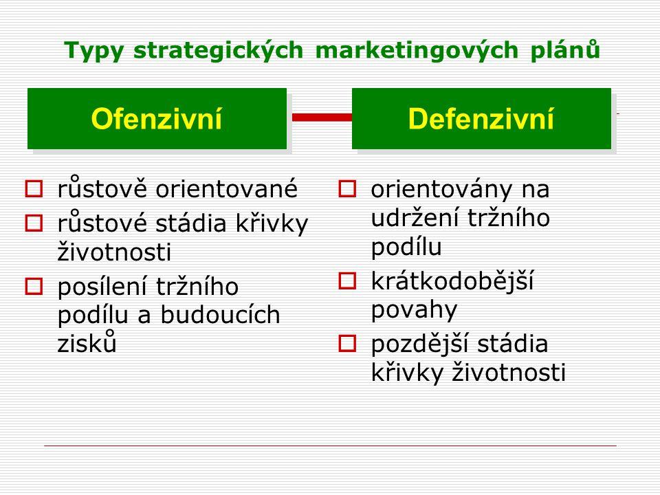 Typy strategických marketingových plánů  růstově orientované  růstové stádia křivky životnosti  posílení tržního podílu a budoucích zisků  oriento