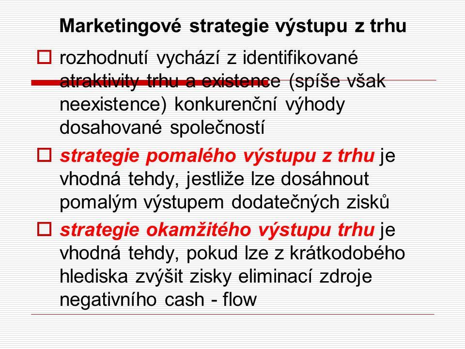 Marketingové strategie výstupu z trhu  rozhodnutí vychází z identifikované atraktivity trhu a existence (spíše však neexistence) konkurenční výhody d