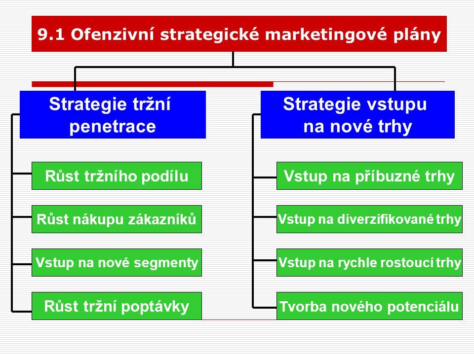9.1.1 Strategie tržní penetrace  růst tržního podílu strategie zaměřená na zvýšení množství zákazníků na úkor konkurence  růst nákupů zákazníků strategie zaměřená na zvýšení průměrného nákupu u jednoho zákazníka  vstup na nové tržní segmenty  růst tržní poptávky