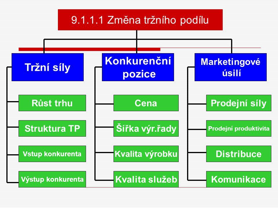 9.1.1.1 Změna tržního podílu Tržní síly Konkurenční pozice Marketingové úsilí Růst trhu Struktura TP Vstup konkurenta Výstup konkurenta Cena Šířka výr