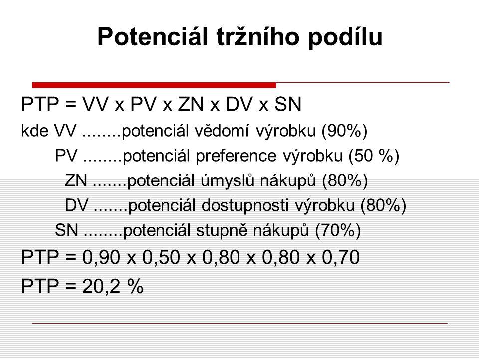 Potenciál tržního podílu PTP = VV x PV x ZN x DV x SN kde VV........potenciál vědomí výrobku (90%) PV........potenciál preference výrobku (50 %) ZN...
