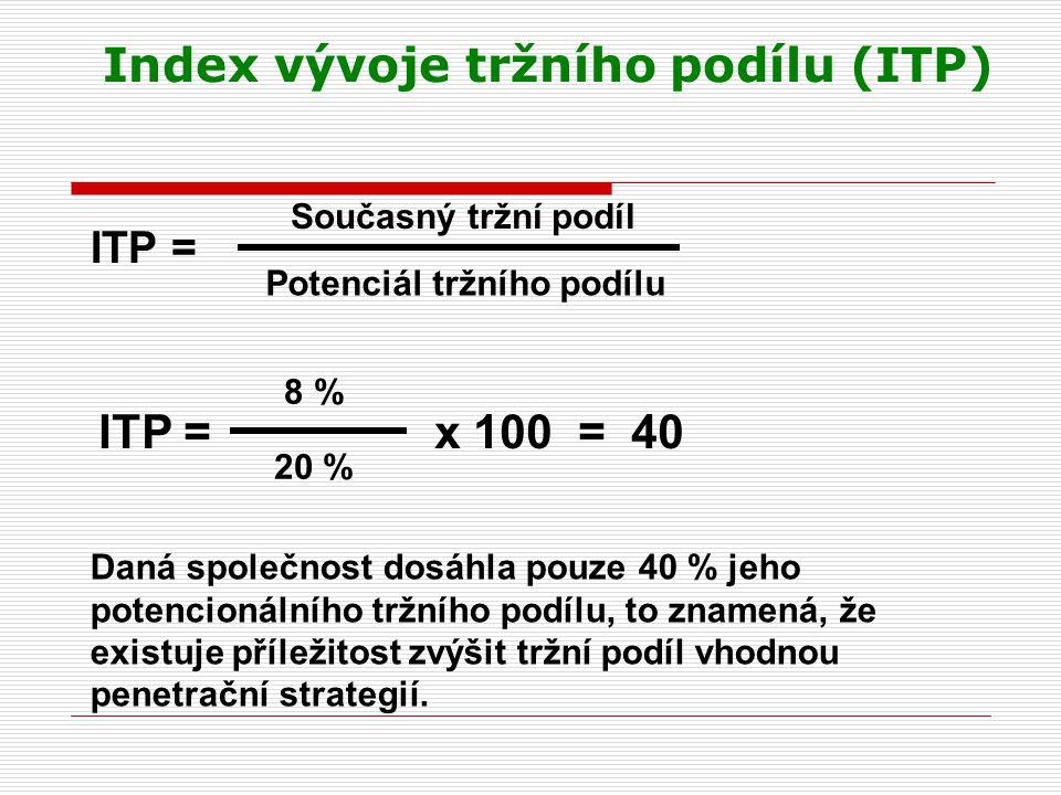 Index vývoje tržního podílu (ITP) ITP = Současný tržní podíl Potenciál tržního podílu ITP = x 100 = 40 8 % 20 % Daná společnost dosáhla pouze 40 % jeh