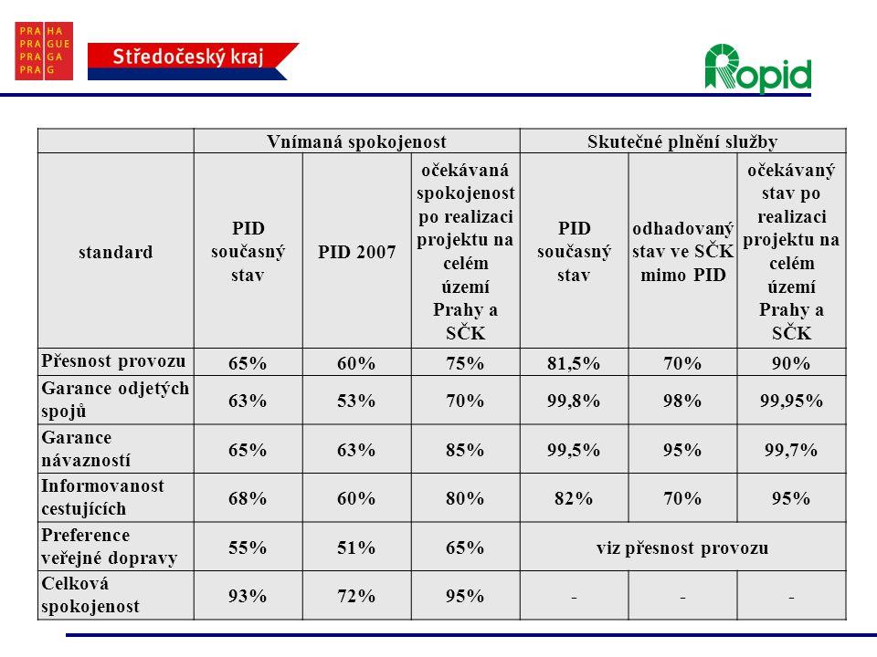 Vnímaná spokojenostSkutečné plnění služby standard PID současný stav PID 2007 očekávaná spokojenost po realizaci projektu na celém území Prahy a SČK PID současný stav odhadovaný stav ve SČK mimo PID očekávaný stav po realizaci projektu na celém území Prahy a SČK Přesnost provozu 65%60%75%81,5%70%90% Garance odjetých spojů 63%53%70%99,8%98%99,95% Garance návazností 65%63%85%99,5%95%99,7% Informovanost cestujících 68%60%80%82%70%95% Preference veřejné dopravy 55%51%65%viz přesnost provozu Celková spokojenost 93%72%95%---