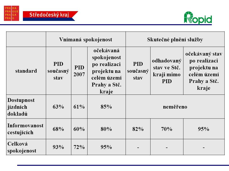Vnímaná spokojenostSkutečné plnění služby standard PID současný stav PID 2007 očekávaná spokojenost po realizaci projektu na celém území Prahy a Stč.