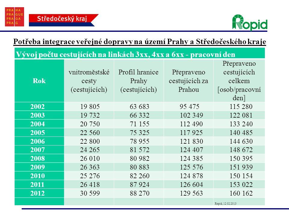 Potřeba integrace veřejné dopravy na území Prahy a Středočeského kraje Vývoj počtu cestujících na linkách 3xx, 4xx a 6xx - pracovní den Rok vnitroměstské cesty (cestujících) Profil hranice Prahy (cestujících) Přepraveno cestujících za Prahou Přepraveno cestujících celkem [osob/pracovní den] 200219 80563 68395 475115 280 200319 73266 332102 349122 081 200420 75071 155112 490133 240 200522 56075 325117 925140 485 200622 80078 955121 830144 630 200724 26581 572124 407148 672 200826 01080 982124 385150 395 200926 36380 883125 576151 939 201025 27682 260124 878150 154 201126 41887 924126 604153 022 201230 59988 270129 563160 162 Ropid, 12.02.2013