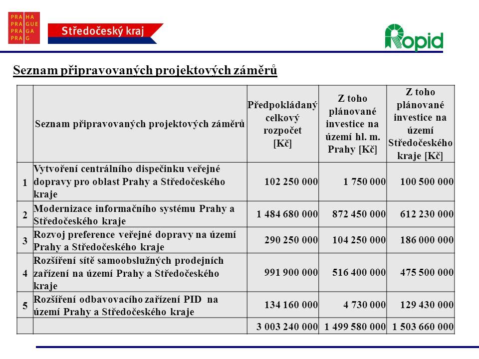 Seznam připravovaných projektových záměrů Předpokládaný celkový rozpočet [Kč] Z toho plánované investice na území hl. m. Prahy [Kč] Z toho plánované i