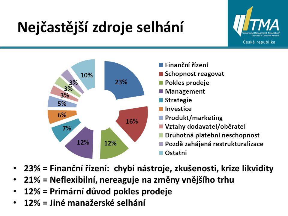 Nejčastější zdroje selhání 23% = Finanční řízení: chybí nástroje, zkušenosti, krize likvidity 21% = Neflexibilní, nereaguje na změny vnějšího trhu 12% = Primární důvod pokles prodeje 12% = Jiné manažerské selhání