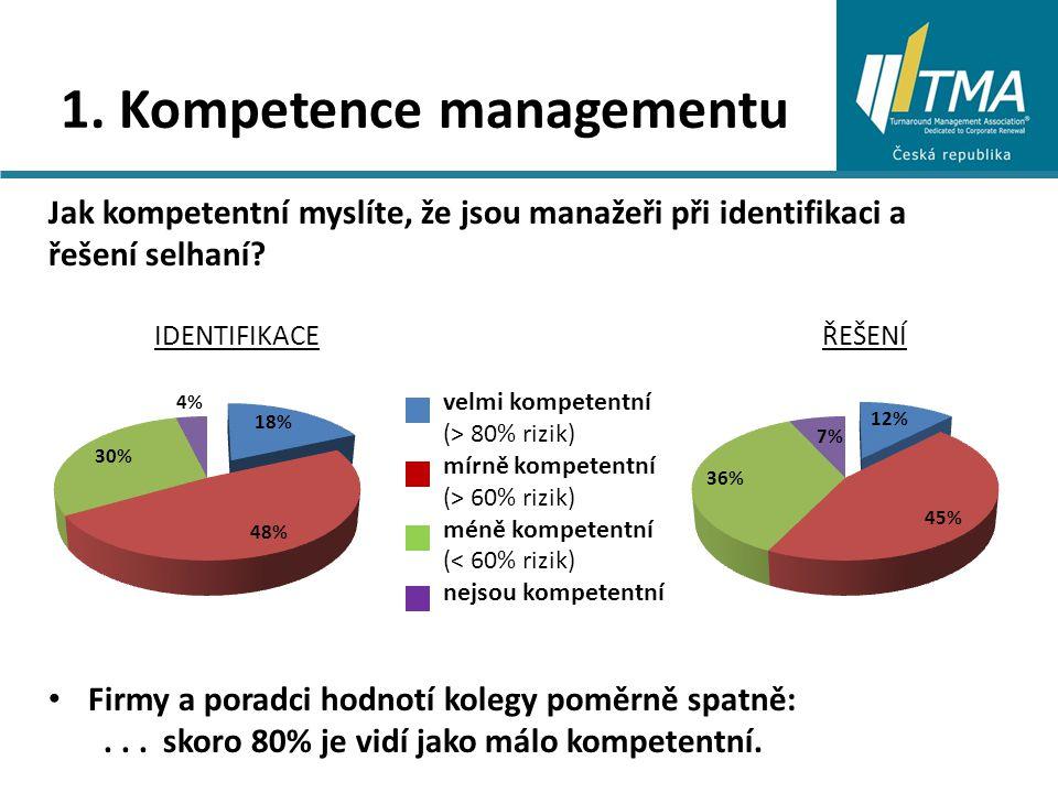 1. Kompetence managementu Jak kompetentní myslíte, že jsou manažeři při identifikaci a řešení selhaní? IDENTIFIKACE ŘEŠENÍ Firmy a poradci hodnotí kol
