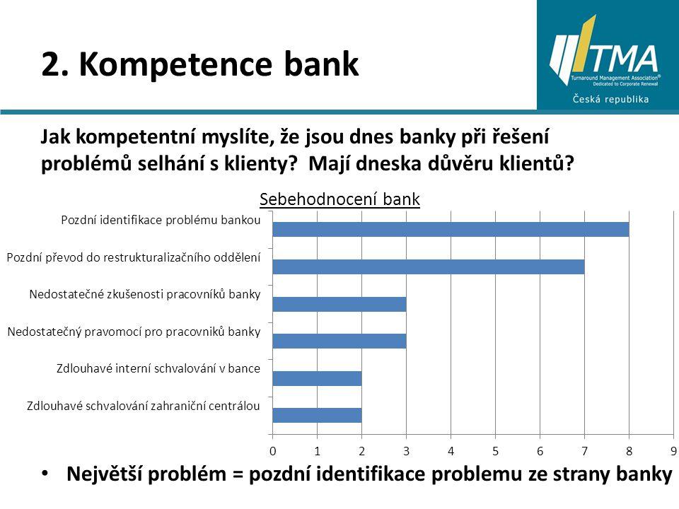 2. Kompetence bank Jak kompetentní myslíte, že jsou dnes banky při řešení problémů selhání s klienty? Mají dneska důvěru klientů? Sebehodnocení bank N