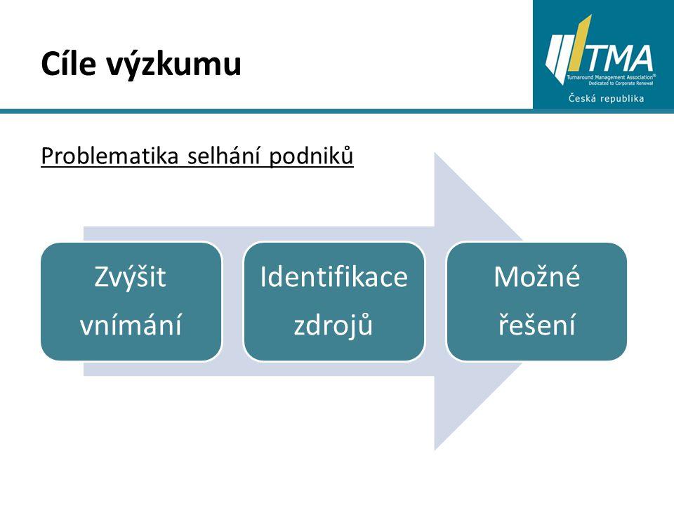 Cíle výzkumu Zvýšit vnímání Identifikace zdrojů Možné řešení Problematika selhání podniků