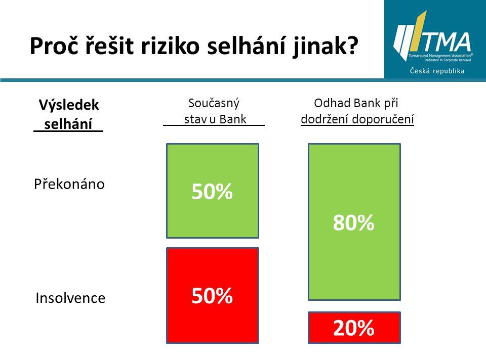 Proč řešit riziko selhání jinak.