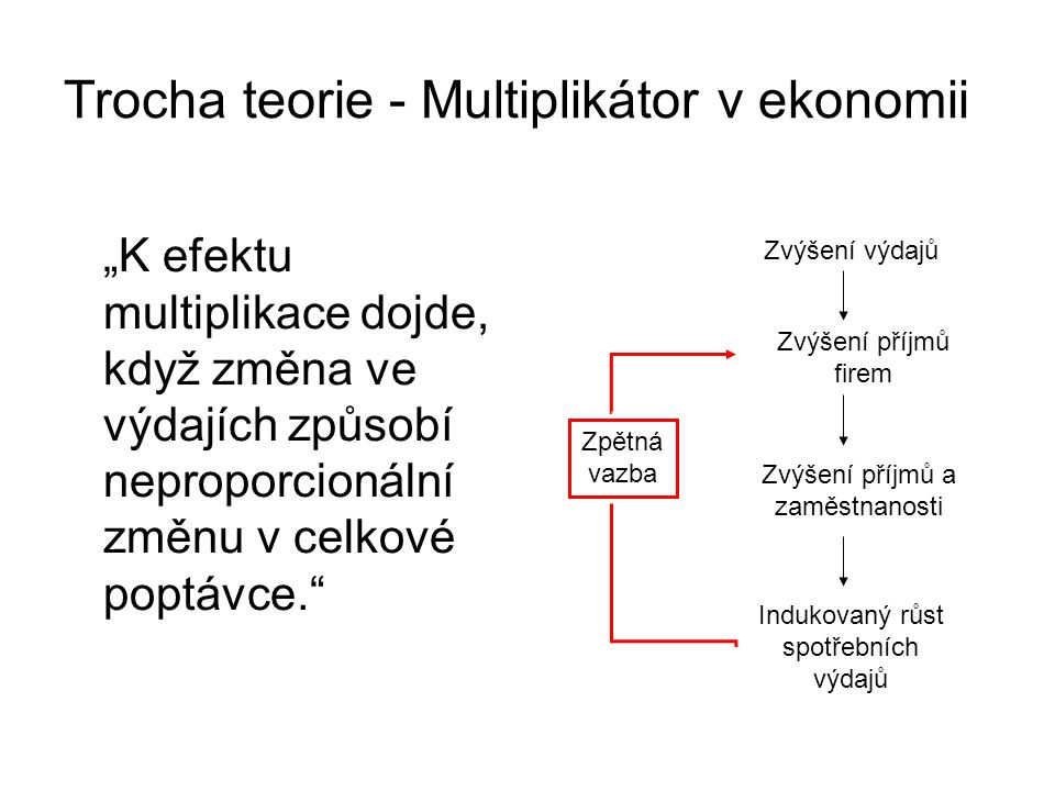 """Trocha teorie - Multiplikátor v ekonomii """"K efektu multiplikace dojde, když změna ve výdajích způsobí neproporcionální změnu v celkové poptávce. Zvýšení výdajů Zvýšení příjmů firem Zvýšení příjmů a zaměstnanosti Indukovaný růst spotřebních výdajů Zpětná vazba"""