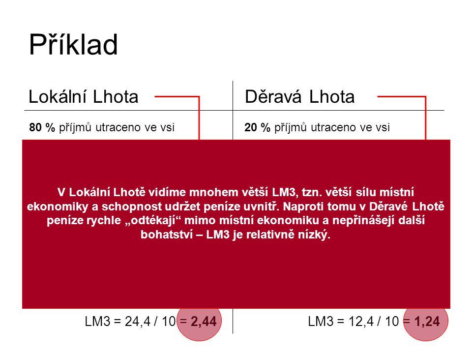 Příklad Lokální LhotaDěravá Lhota 80 % příjmů utraceno ve vsi20 % příjmů utraceno ve vsi příjemzůstává v místě příjemzůstává v místě 5,12 6,4 8 8 10 Σ 24,4 LM3 = 24,4 / 10 = 2,44 0,08 0,4 2 2 10 Σ 12,4 LM3 = 12,4 / 10 = 1,24 V Lokální Lhotě vidíme mnohem větší LM3, tzn.