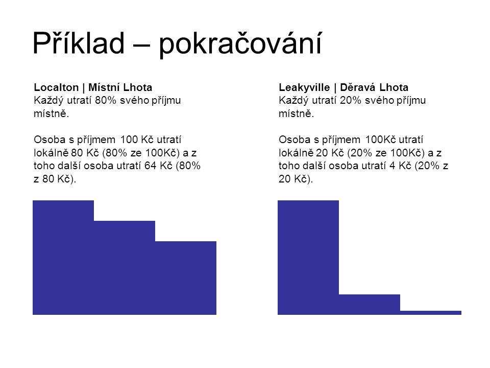 Zdroje informací Penězům na stopě Co přinesly projekty v Hostětíně.