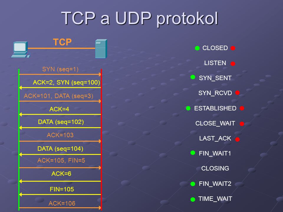 TCP a UDP protokol SYN (seq=1) ACK=2, SYN (seq=100) ACK=101, DATA (seq=3) ACK=4 DATA (seq=102) ACK=103 DATA (seq=104) ACK=105, FIN=5 ACK=6 FIN=105 ACK