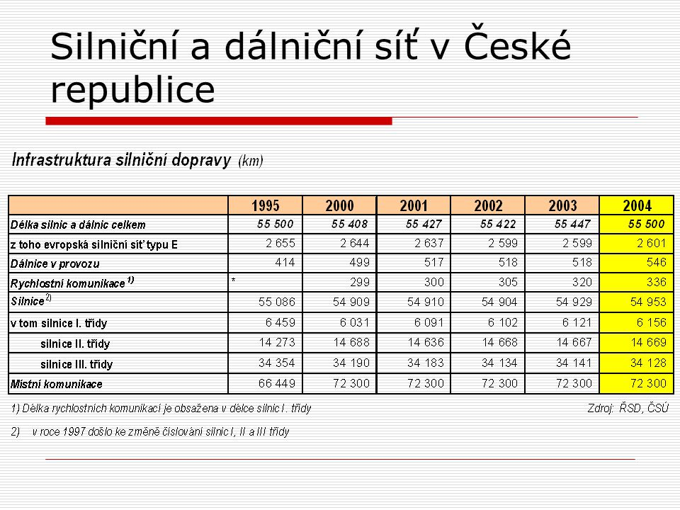 Silniční a dálniční síť v České republice