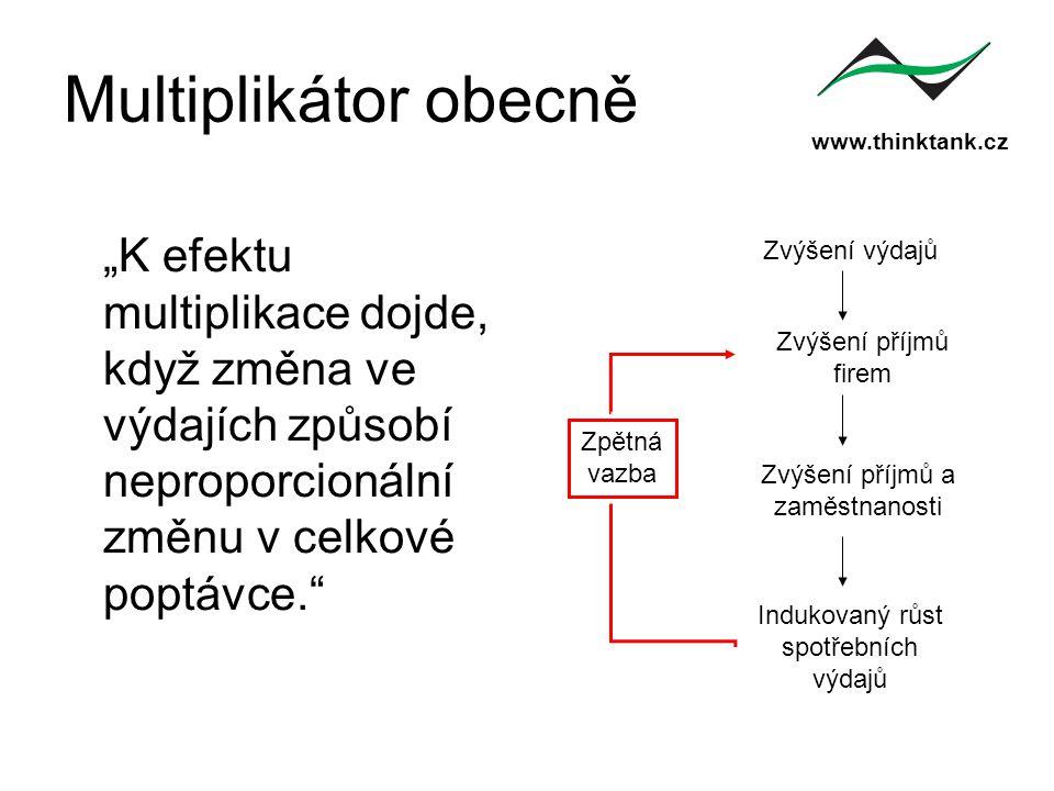 """www.thinktank.cz Multiplikátor obecně """"K efektu multiplikace dojde, když změna ve výdajích způsobí neproporcionální změnu v celkové poptávce."""" Zvýšení"""