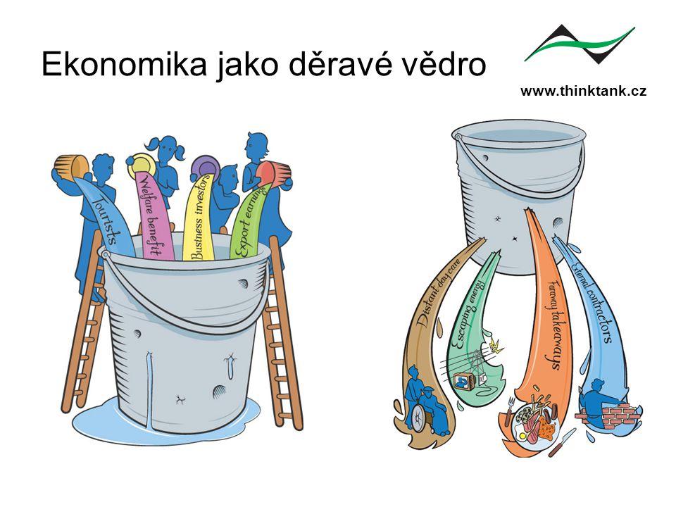 www.thinktank.cz Ekonomika jako děravé vědro