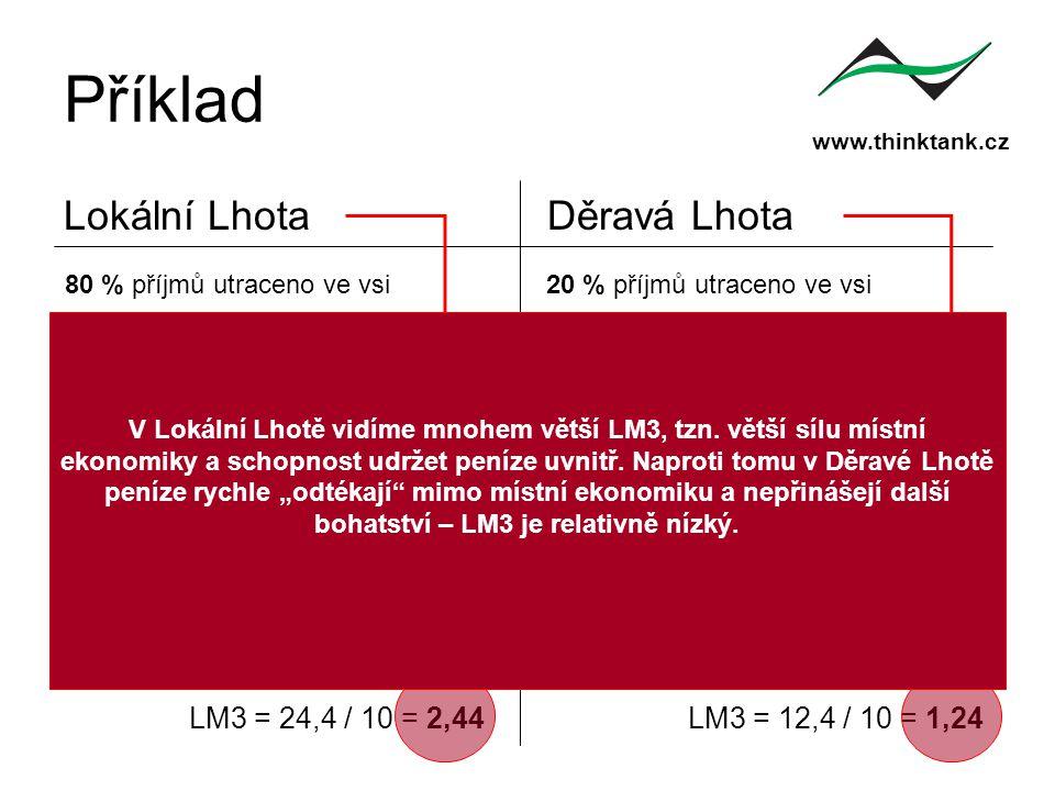 www.thinktank.cz Příklad Lokální LhotaDěravá Lhota 80 % příjmů utraceno ve vsi20 % příjmů utraceno ve vsi příjemzůstává v místě příjemzůstává v místě 5,12 6,4 8 8 10 Σ 24,4 LM3 = 24,4 / 10 = 2,44 0,08 0,4 2 2 10 Σ 12,4 LM3 = 12,4 / 10 = 1,24 V Lokální Lhotě vidíme mnohem větší LM3, tzn.