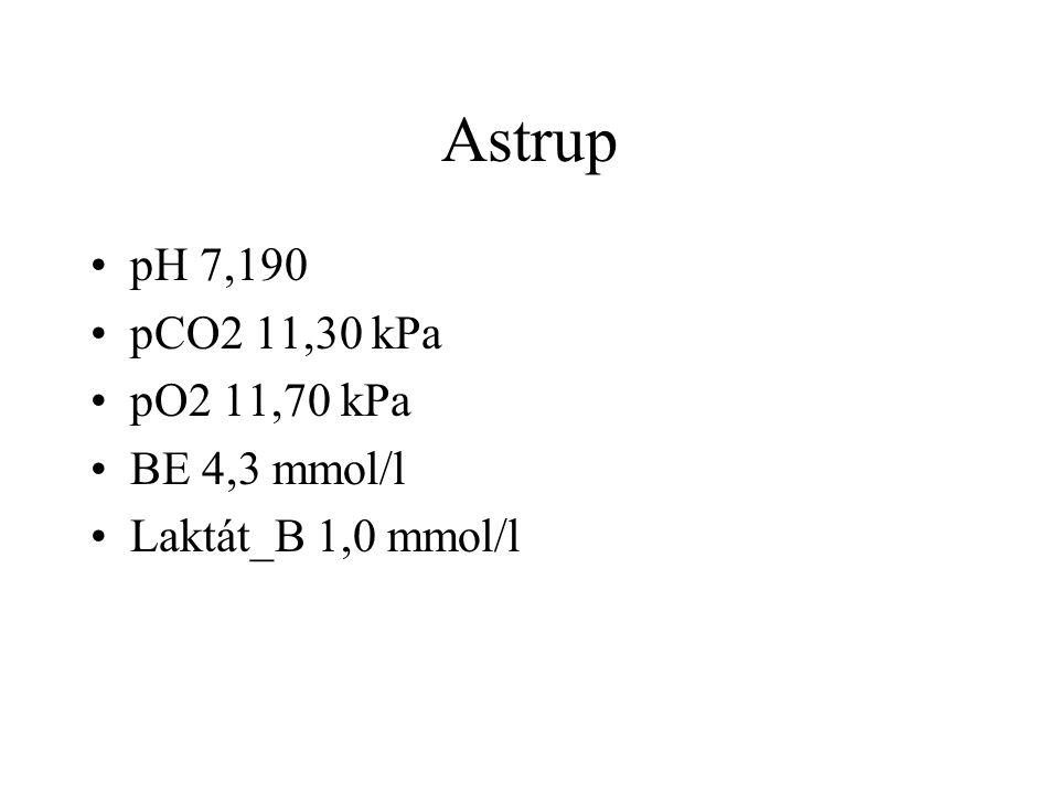 Astrup pH 7,190 pCO2 11,30 kPa pO2 11,70 kPa BE 4,3 mmol/l Laktát_B 1,0 mmol/l