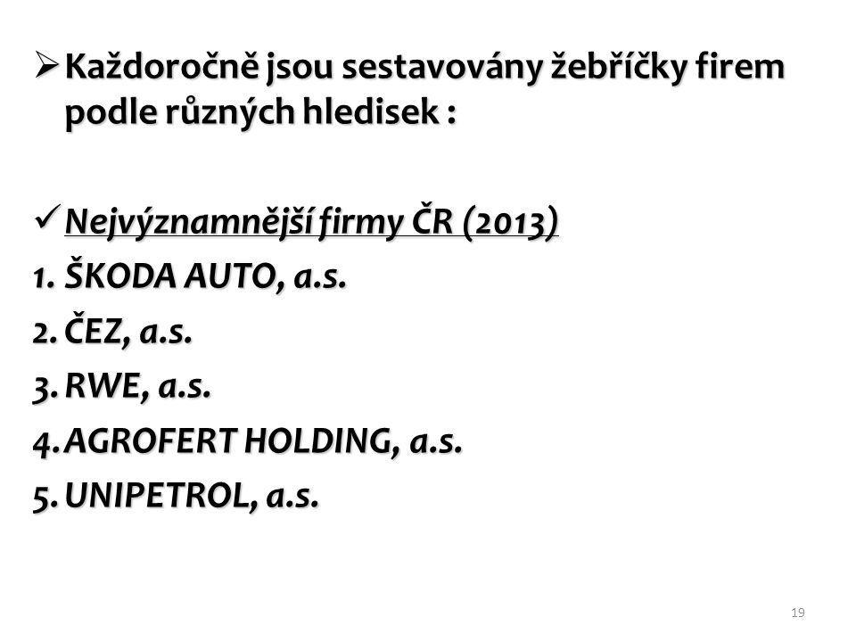 Každoročně jsou sestavovány žebříčky firem podle různých hledisek : Nejvýznamnější firmy ČR (2013) Nejvýznamnější firmy ČR (2013) 1.ŠKODA AUTO, a.s.