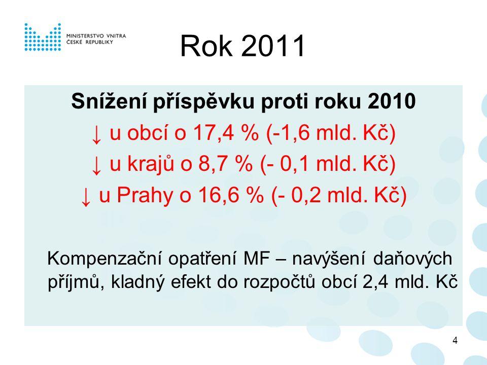 Kategorie obcí prům.výše úhrady 2007 (%) prům.