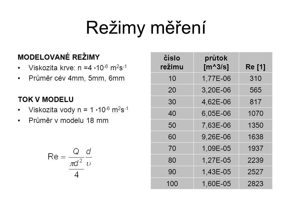 Režimy měření MODELOVANÉ REŽIMY Viskozita krve: n =4  10 -6 m 2 s -1 Průměr cév 4mm, 5mm, 6mm TOK V MODELU Viskozita vody n = 1  10 -6 m 2 s -1 Průměr v modelu 18 mm číslo režimu průtok [m^3/s]Re [1] 101,77E-06310 203,20E-06565 304,62E-06817 406,05E-061070 507,63E-061350 609,26E-061638 701,09E-051937 801,27E-052239 901,43E-052527 1001,60E-052823