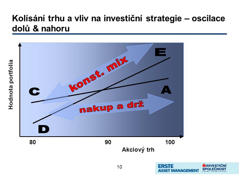 10 Kolísání trhu a vliv na investiční strategie – oscilace dolů & nahoru 8090100 Akciový trh Hodnota portfolia