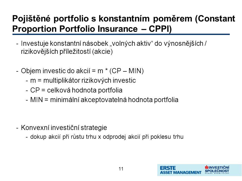 """11 Pojištěné portfolio s konstantním poměrem (Constant Proportion Portfolio Insurance – CPPI) -Investuje konstantní násobek """"volných aktiv do výnosnějších / rizikovějších příležitostí (akcie) -Objem investic do akcií = m * (CP – MIN) -m = multiplikátor rizikových investic -CP = celková hodnota portfolia -MIN = minimální akceptovatelná hodnota portfolia -Konvexní investiční strategie -dokup akcií při růstu trhu x odprodej akcií při poklesu trhu"""