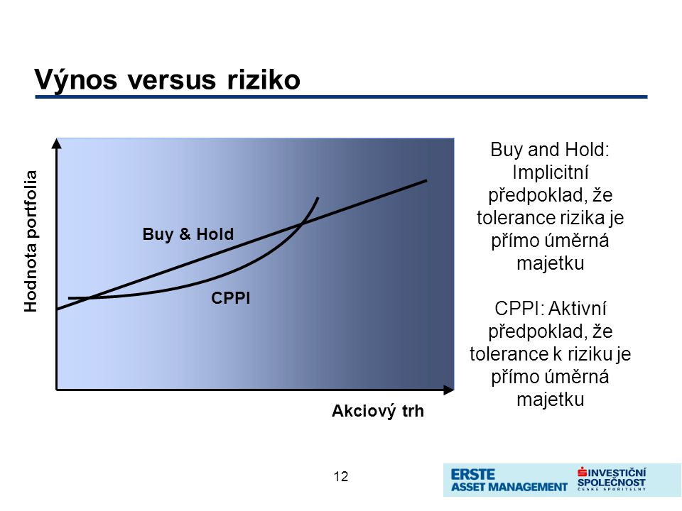 12 Výnos versus riziko Akciový trh Hodnota portfolia Buy & Hold CPPI Buy and Hold: Implicitní předpoklad, že tolerance rizika je přímo úměrná majetku CPPI: Aktivní předpoklad, že tolerance k riziku je přímo úměrná majetku