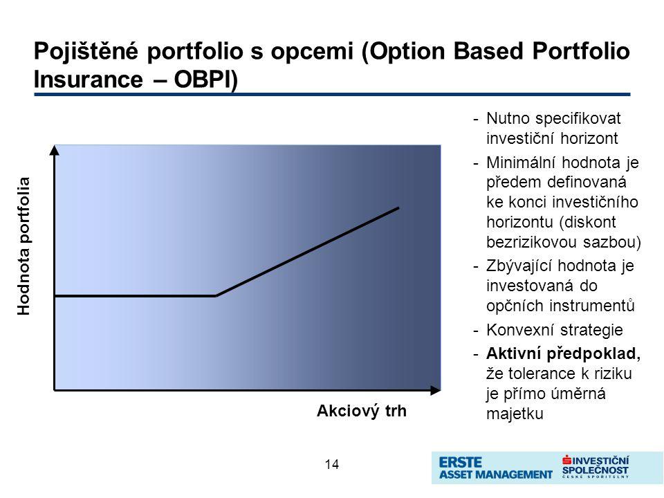 14 Pojištěné portfolio s opcemi (Option Based Portfolio Insurance – OBPI) -Nutno specifikovat investiční horizont -Minimální hodnota je předem definovaná ke konci investičního horizontu (diskont bezrizikovou sazbou) -Zbývající hodnota je investovaná do opčních instrumentů -Konvexní strategie -Aktivní předpoklad, že tolerance k riziku je přímo úměrná majetku Akciový trh Hodnota portfolia