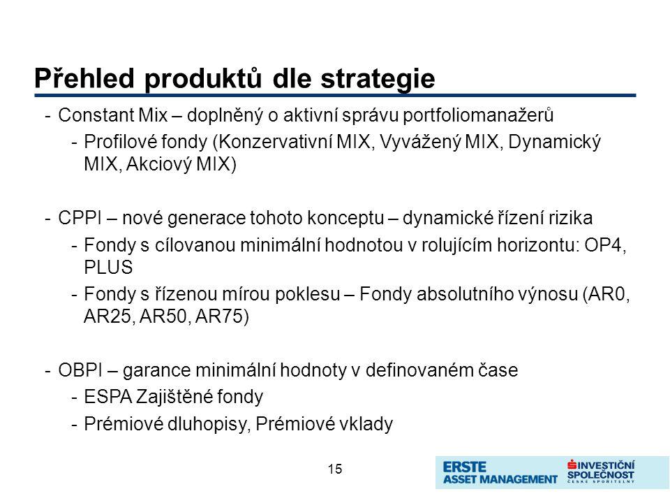 15 Přehled produktů dle strategie -Constant Mix – doplněný o aktivní správu portfoliomanažerů -Profilové fondy (Konzervativní MIX, Vyvážený MIX, Dynamický MIX, Akciový MIX) -CPPI – nové generace tohoto konceptu – dynamické řízení rizika -Fondy s cílovanou minimální hodnotou v rolujícím horizontu: OP4, PLUS -Fondy s řízenou mírou poklesu – Fondy absolutního výnosu (AR0, AR25, AR50, AR75) -OBPI – garance minimální hodnoty v definovaném čase -ESPA Zajištěné fondy -Prémiové dluhopisy, Prémiové vklady
