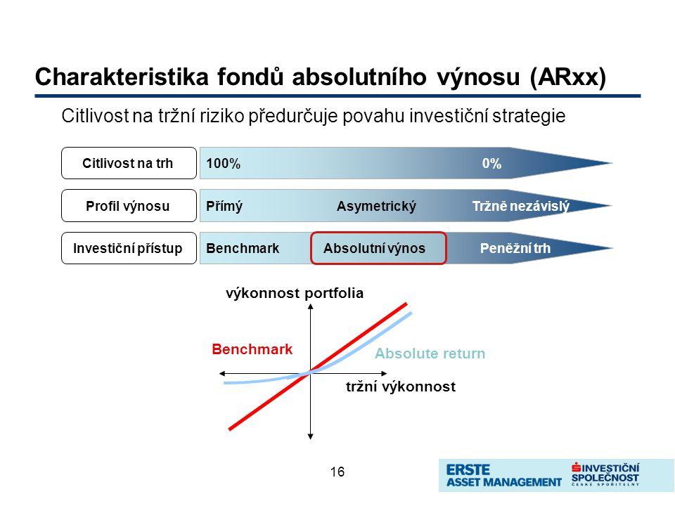 16 Charakteristika fondů absolutního výnosu (ARxx) Citlivost na tržní riziko předurčuje povahu investiční strategie 100%0% PřímýAsymetrickýTržně nezávislý Citlivost na trh Profil výnosu BenchmarkPeněžní trhAbsolutní výnosInvestiční přístup výkonnost portfolia tržní výkonnost Benchmark Absolute return