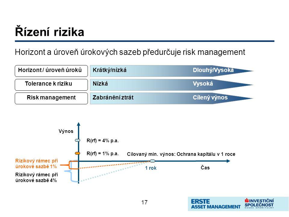 17 Řízení rizika Horizont a úroveň úrokových sazeb předurčuje risk management Horizont / úroveň úrokůKrátký/nízkáDlouhý/Vysoká Risk management Tolerance k rizikuNízkáVysoká Zabránění ztrátCílený výnos Čas Výnos 1 rok R(rf) = 4% p.a.