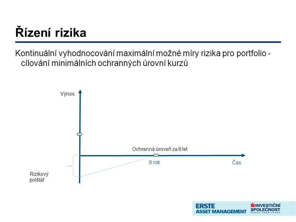 Řízení rizika Kontinuální vyhodnocování maximální možné míry rizika pro portfolio - cílování minimálních ochranných úrovní kurzů Čas Výnos 6.rok Rizikový polštář Ochranná úroveň za 6 let