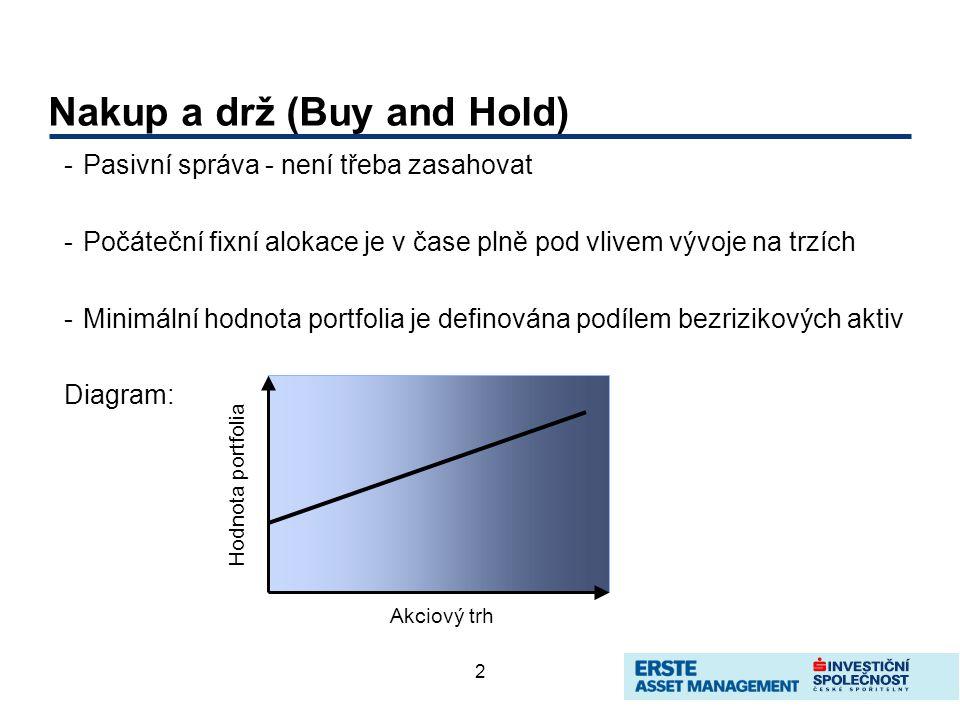 2 Nakup a drž (Buy and Hold) -Pasivní správa - není třeba zasahovat -Počáteční fixní alokace je v čase plně pod vlivem vývoje na trzích -Minimální hodnota portfolia je definována podílem bezrizikových aktiv Diagram: Akciový trh Hodnota portfolia