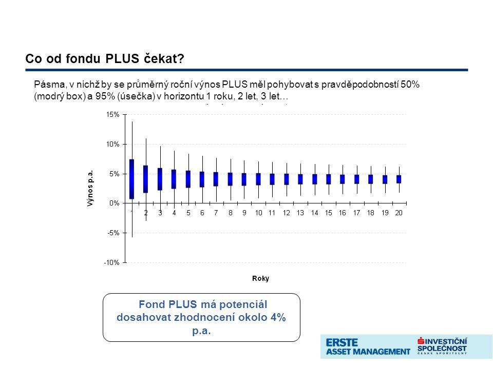 Co od fondu PLUS čekat? Pásma, v nichž by se průměrný roční výnos PLUS měl pohybovat s pravděpodobností 50% (modrý box) a 95% (úsečka) v horizontu 1 r