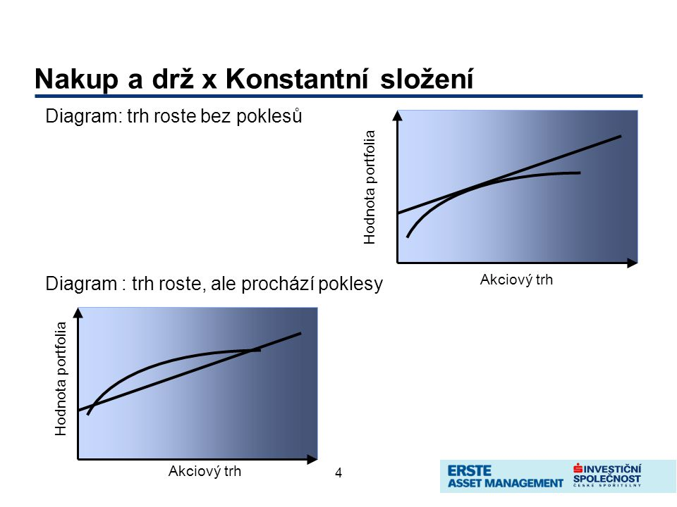 4 Nakup a drž x Konstantní složení Diagram: trh roste bez poklesů Diagram : trh roste, ale prochází poklesy Akciový trh Hodnota portfolia Akciový trh