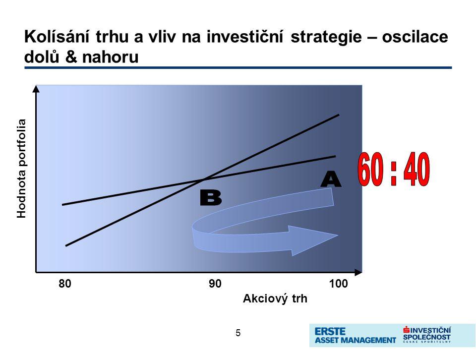 5 Kolísání trhu a vliv na investiční strategie – oscilace dolů & nahoru 8090100 Akciový trh Hodnota portfolia