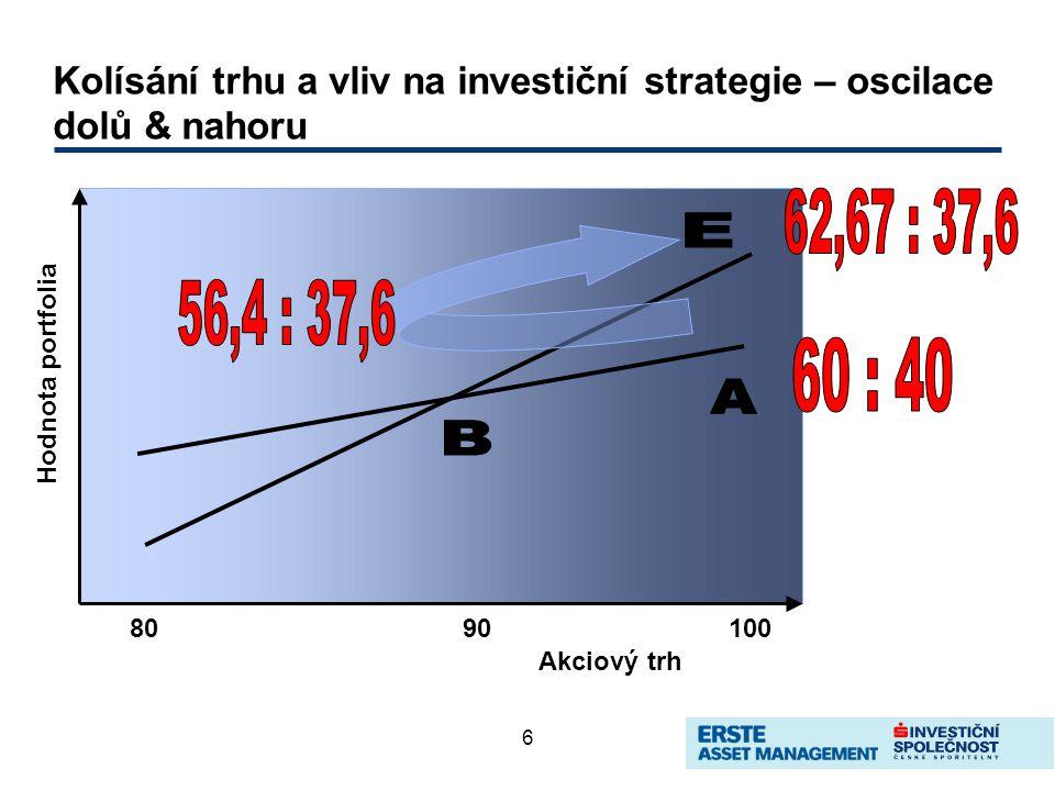 6 Kolísání trhu a vliv na investiční strategie – oscilace dolů & nahoru 8090100 Akciový trh Hodnota portfolia