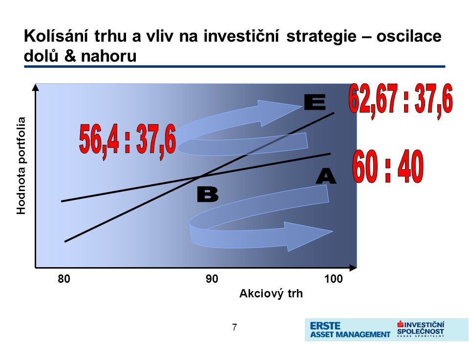 7 Kolísání trhu a vliv na investiční strategie – oscilace dolů & nahoru 8090100 Akciový trh Hodnota portfolia