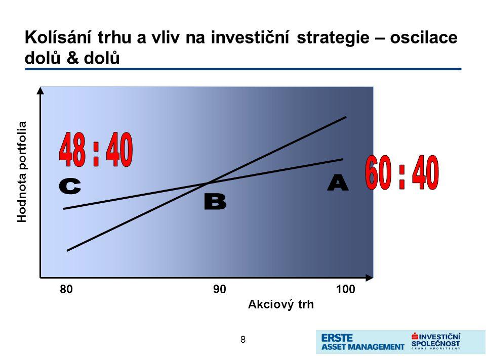 8 Kolísání trhu a vliv na investiční strategie – oscilace dolů & dolů 8090100 Akciový trh Hodnota portfolia
