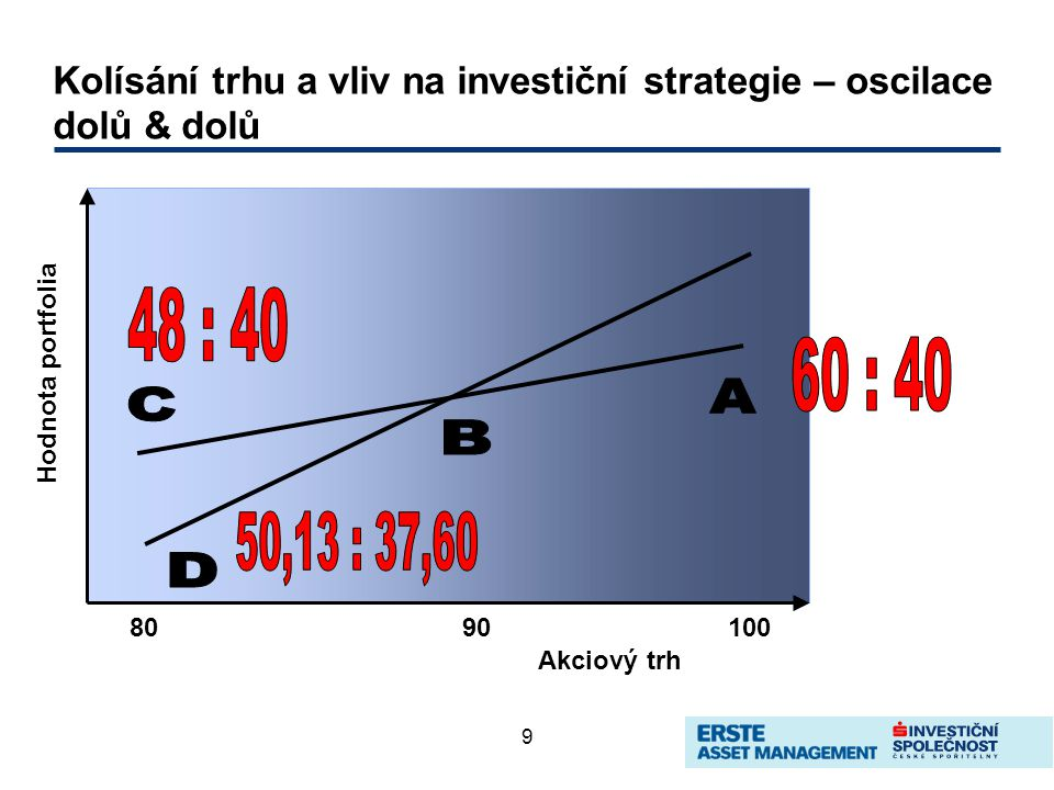 9 Kolísání trhu a vliv na investiční strategie – oscilace dolů & dolů 8090100 Akciový trh Hodnota portfolia
