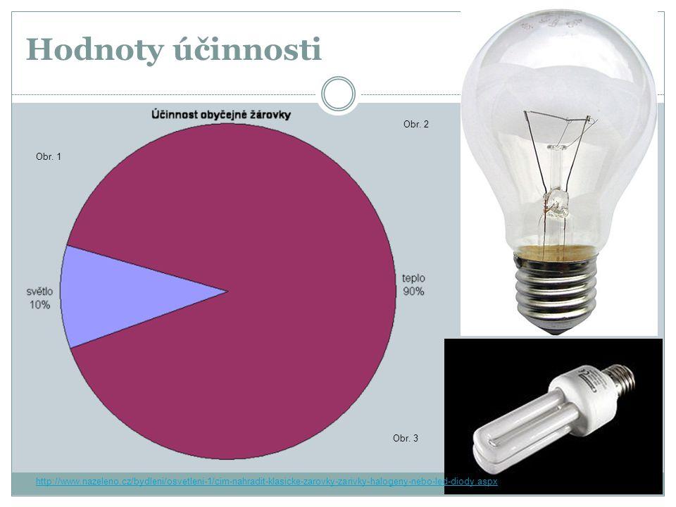 Hodnoty účinnosti Obr. 2 Obr. 1 Obr. 3 http://www.nazeleno.cz/bydleni/osvetleni-1/cim-nahradit-klasicke-zarovky-zarivky-halogeny-nebo-led-diody.aspx